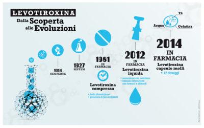 SBARCA ORA NEGLI STATES UNA NUOVA FORMULAZIONE ITALIANA PER IL TRATTAMENTO DELL'IPOTIROIDISMO